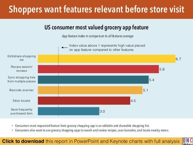 Click to download this report in PowerPoint and Keynote charts with full analysis Shoppers want features relevant before s...