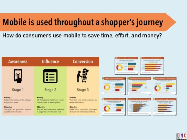 Mapping The Grocery Shoppers Mobile Path ToPurchase - Shopper journey map