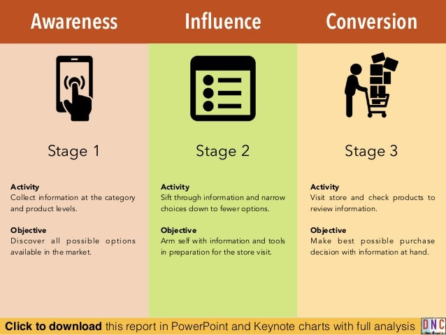 Click to download this report in PowerPoint and Keynote charts with full analysis Awareness Influence Conversion Activity C...
