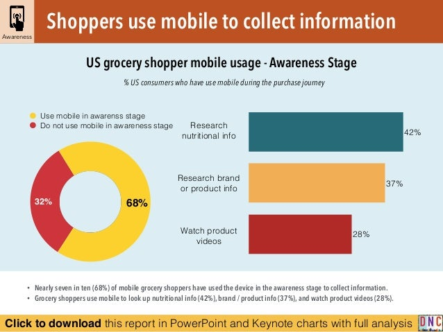Click to download this report in PowerPoint and Keynote charts with full analysis % US consumers who have use mobile durin...