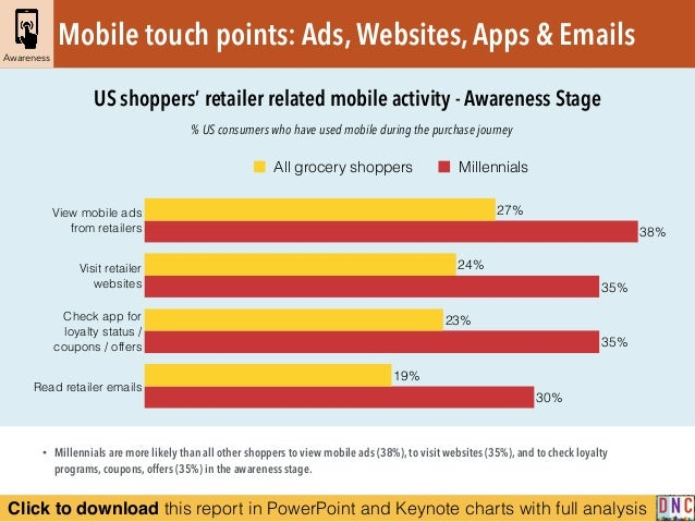Click to download this report in PowerPoint and Keynote charts with full analysis % US consumers who have used mobile duri...
