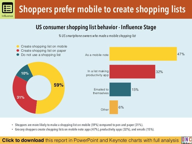 Click to download this report in PowerPoint and Keynote charts with full analysis % US smartphone owners who made a mobile...