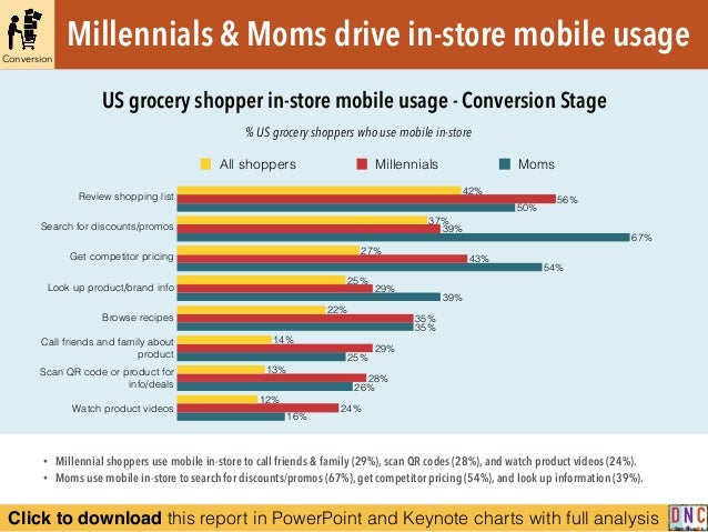 Click to download this report in PowerPoint and Keynote charts with full analysis % US grocery shoppers who use mobile in-...