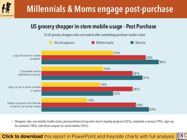 Click to download this report in PowerPoint and Keynote charts with full analysis % US grocery shoppers who use mobile aft...