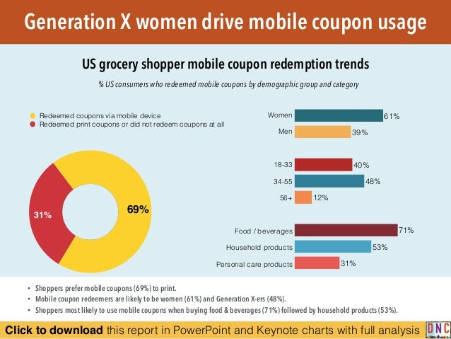Click to download this report in PowerPoint and Keynote charts with full analysis % US consumers who redeemed mobile coupo...