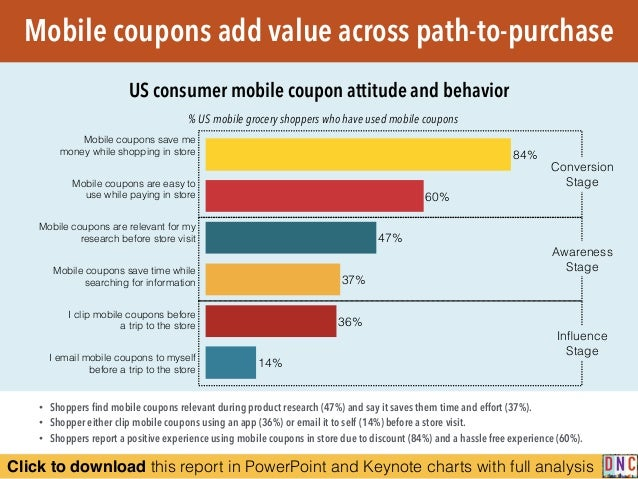 Click to download this report in PowerPoint and Keynote charts with full analysis % US mobile grocery shoppers who have us...