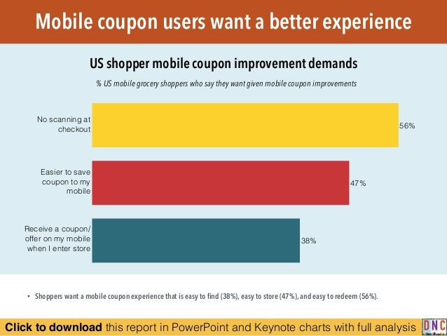 Click to download this report in PowerPoint and Keynote charts with full analysis % US mobile grocery shoppers who say the...