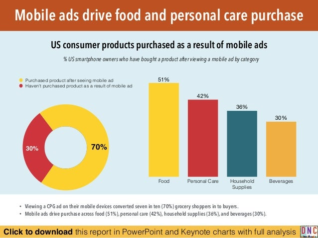 Click to download this report in PowerPoint and Keynote charts with full analysis % US smartphone owners who have bought a...