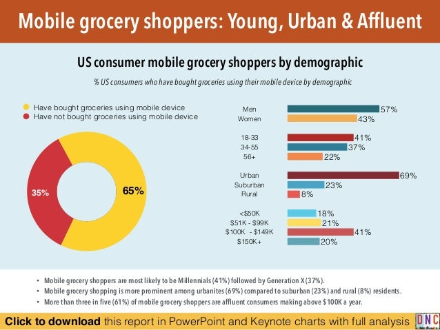 Click to download this report in PowerPoint and Keynote charts with full analysis Mobile grocery shoppers: Young, Urban & ...