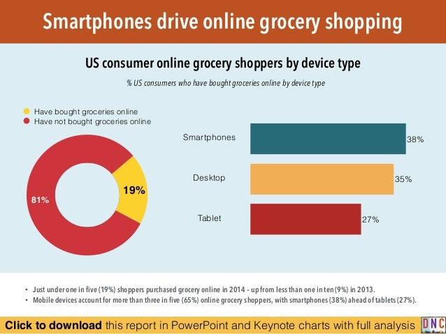 Mapping The Grocery Shoppers Mobile Path To Purchase
