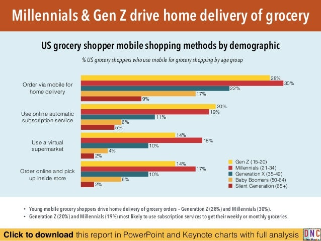 Click to download this report in PowerPoint and Keynote charts with full analysis Millennials & Gen Z drive home delivery ...