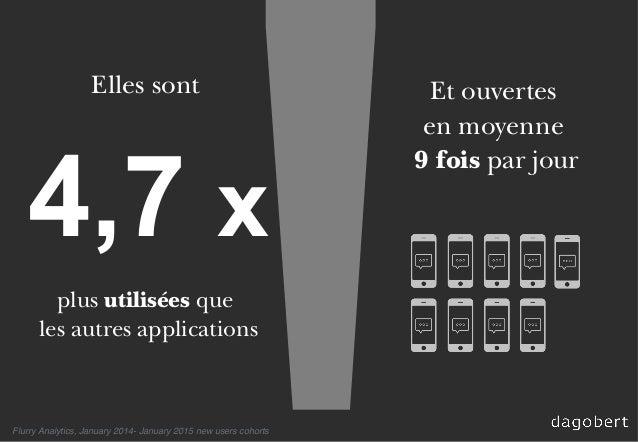 4,7 x Elles sont plus utilisées que les autres applications Flurry Analytics, January 2014- January 2015 new users cohorts...