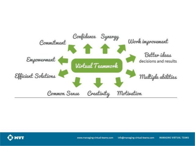 Group Training for Virtual Teams Group training sessions are a valuable tool that help generate synergy among the members ...