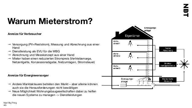 mieterstrom iot und blockchain de. Black Bedroom Furniture Sets. Home Design Ideas