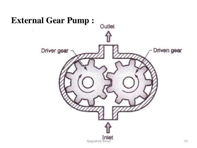 Hydraulic Pump Motors And Actuators