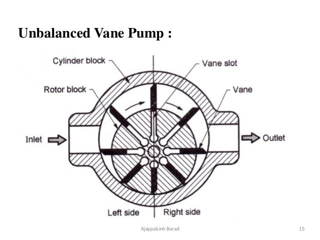 Hydraulic Pump Motors and Actuators - Oil Hydraulic and ... on air operated diaphragm pump diagram, ball pump diagram, scroll pump diagram, submersible pump diagram, impeller pump diagram, case pump diagram, turbomolecular pump diagram, hamilton pump diagram, industrial pump diagram, filter pump diagram, liquid vacuum pump diagram, vortex pump diagram, hydraulic pump diagram, screw pump diagram, vane pumps how they work, two stage pump diagram, horizontal pump diagram, progressing cavity pump diagram, variable volume pump diagram, gerotor pump diagram,