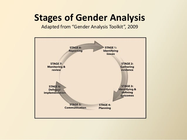 slide share on gender analysis  implementation 6 stages of gender analysis
