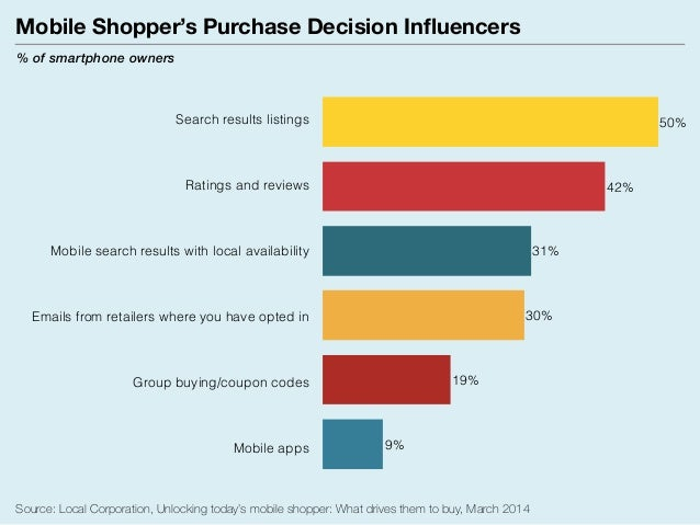 Online vs Offline Word of Mouth - What drives consumer purchase decis…