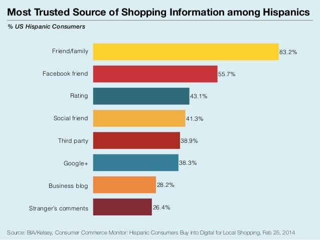 Offline vs online shopping