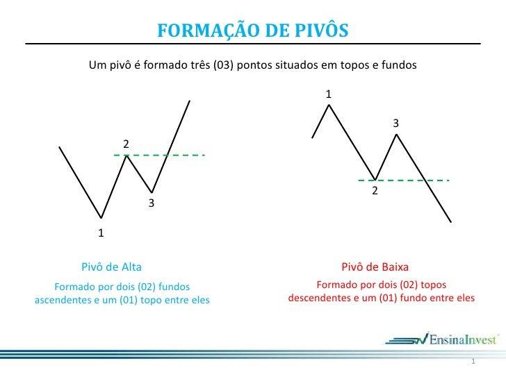 1<br />Um pivô é formado três (03) pontos situados em topos e fundos<br />1<br />3<br />2<br />2<br />3<br />1<br />Pivô d...