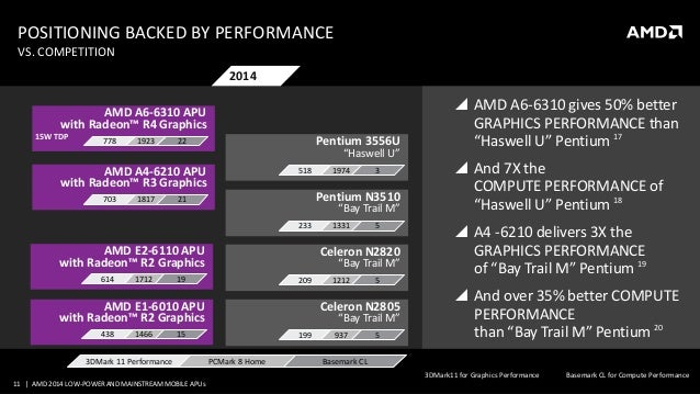 2014 AMD Low-Power Mobile APUs
