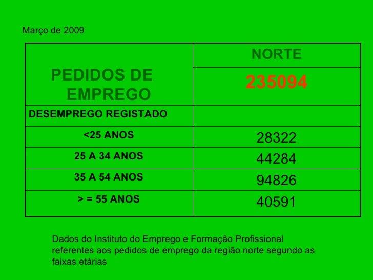 Março de 2009 Dados do Instituto do Emprego e Formação Profissional referentes aos pedidos de emprego da região norte segu...