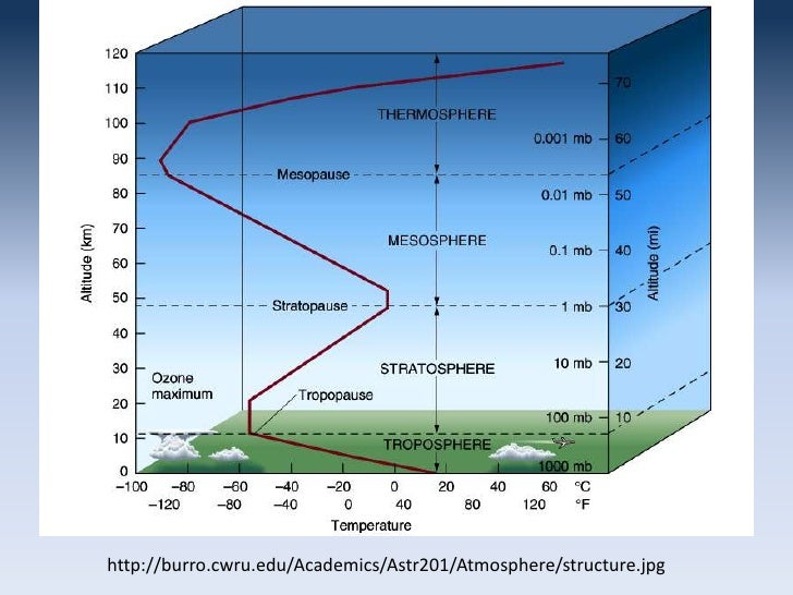 Diagram Of The Stratosphere Diagram Of The Ti ~ Elsavadorla