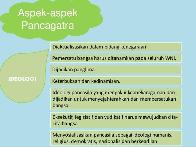 Aspek-aspek Pancagatra IDEOLOGI Diaktualisasikan dalam bidang kenegaraan Pemersatu bangsa harus ditanamkan pada seluruh WN...