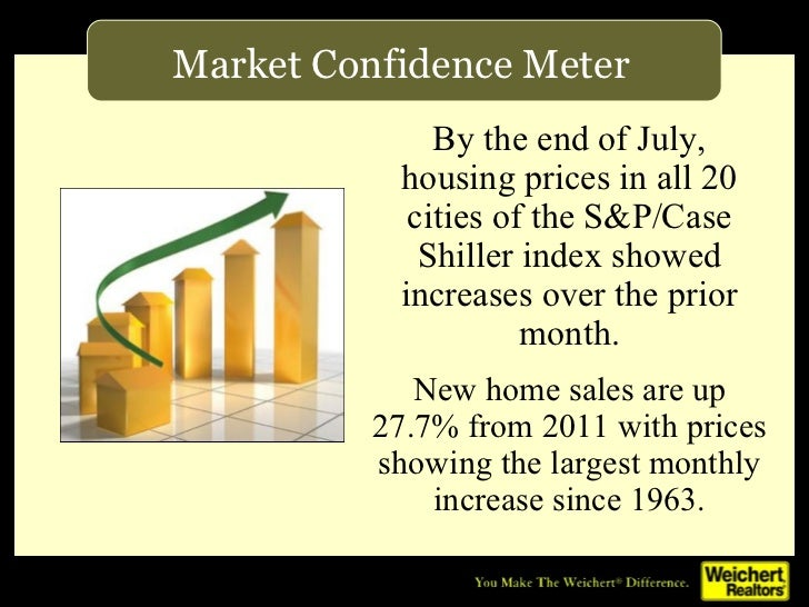 Market Confidence Meter              By the end of July,           housing prices in all 20            cities of the S&P/C...