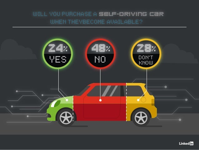 WILL YOU PURCHASE A SELF-DRIVING CAR WHEN THEYBECOME AVAILABLE? 28% DON'T KNOW 48% NO 24% YES