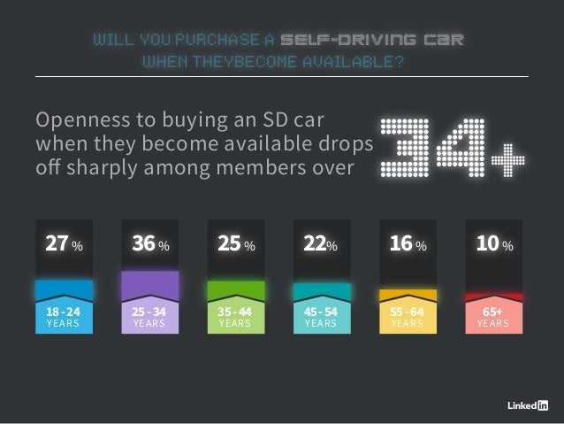 WILL YOU PURCHASE A SELF-DRIVING CAR WHEN THEYBECOME AVAILABLE? Openness to buying an SD car when they become available dr...