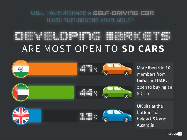 WILL YOU PURCHASE A SELF-DRIVING CAR WHEN THEYBECOME AVAILABLE? ARE MOST OPEN TO SD CARS More than 4 in 10 members from In...