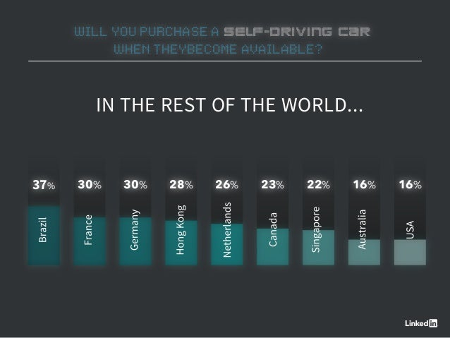 WILL YOU PURCHASE A SELF-DRIVING CAR WHEN THEYBECOME AVAILABLE? 37% 30% 30% 28% 26% 23% 22% 16% 16% IN THE REST OF THE WOR...