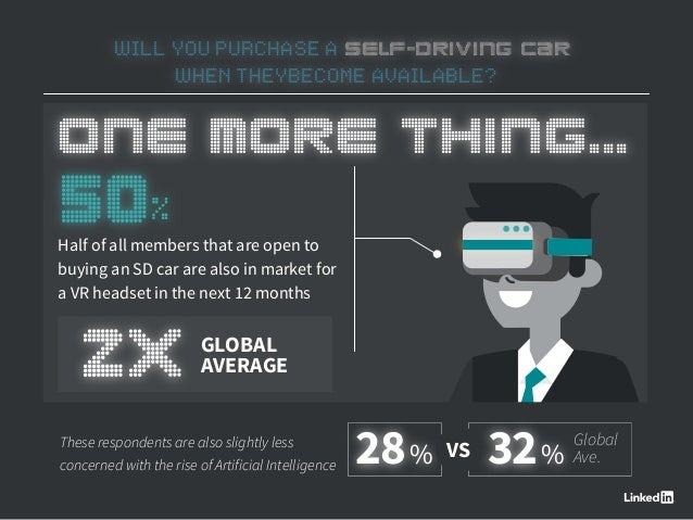 WILL YOU PURCHASE A SELF-DRIVING CAR WHEN THEYBECOME AVAILABLE? Half of all members that are open to buying an SD car are ...