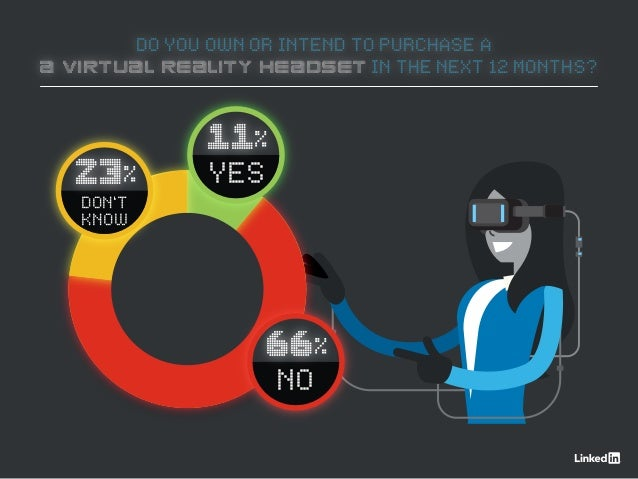 DO YOU OWN OR INTEND TO PURCHASE A A VIRTUAL REALITY HEADSET IN THE NEXT 12 MONTHS? 11% YES 66% NO 23% DON'T KNOW