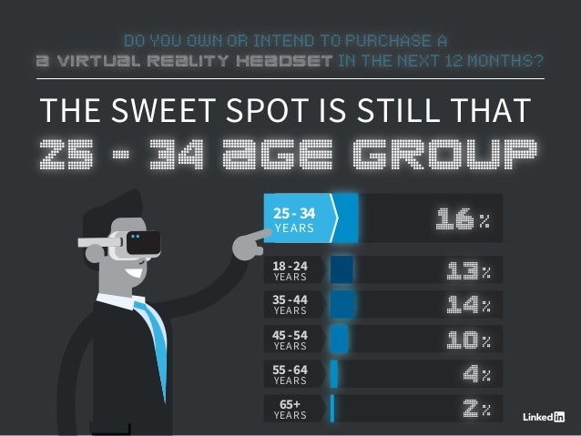 DO YOU OWN OR INTEND TO PURCHASE A A VIRTUAL REALITY HEADSET IN THE NEXT 12 MONTHS? THE SWEET SPOT IS STILL THAT 25 - 34 A...