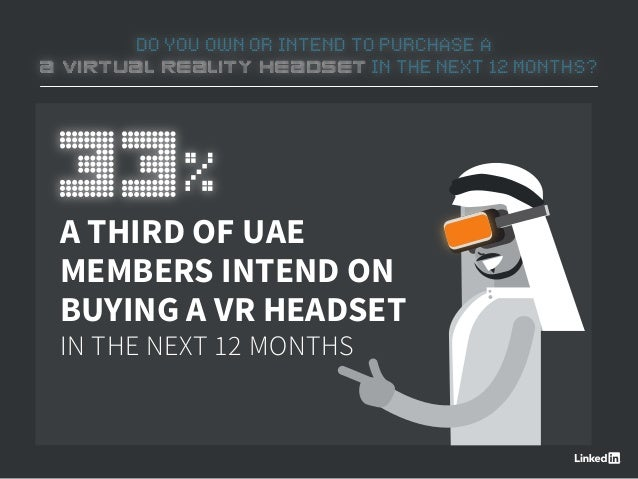 DO YOU OWN OR INTEND TO PURCHASE A A VIRTUAL REALITY HEADSET IN THE NEXT 12 MONTHS? A THIRD OF UAE MEMBERS INTEND ON BUYIN...