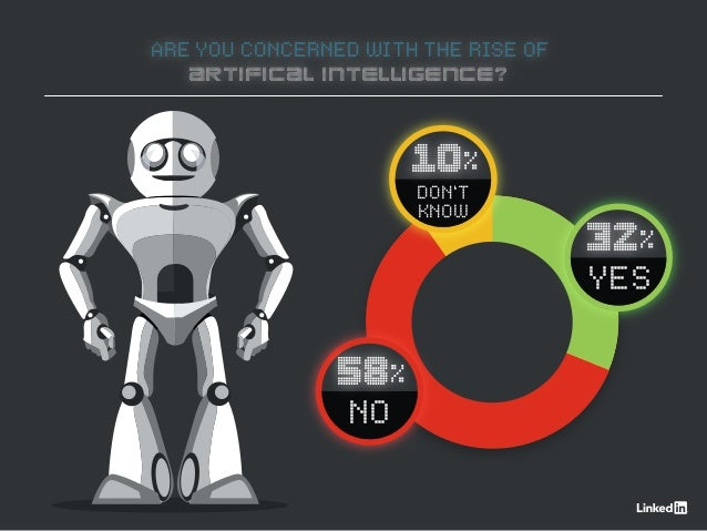 ARE YOU CONCERNED WITH THE RISE OF ARTIFICAL INTELLIGENCE? 10% DON'T KNOW 32% YES 58% NO