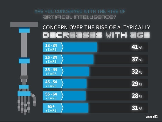 ARE YOU CONCERNED WITH THE RISE OF ARTIFICAL INTELLIGENCE? CONCERN OVER THE RISE OF AI TYPICALLY 41% 18-34 YEARS 37% 25-34...