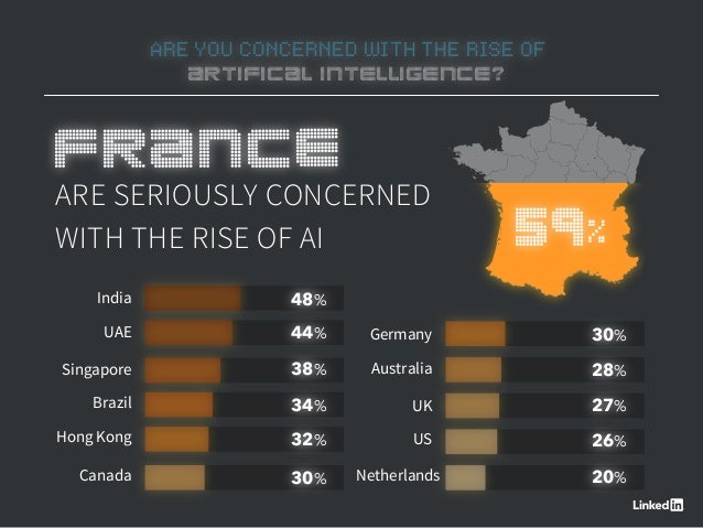 ARE YOU CONCERNED WITH THE RISE OF ARTIFICAL INTELLIGENCE? ARE SERIOUSLY CONCERNED WITH THE RISE OF AI 48% 44% 38% 34% 32%...