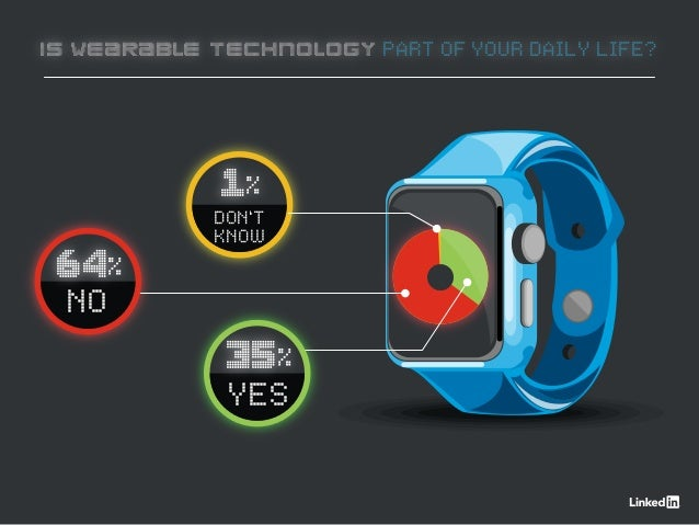 IS WEARABLE TECHNOLOGY PART OF YOUR DAILY LIFE? 1% DON'T KNOW 64% NO 35% YES