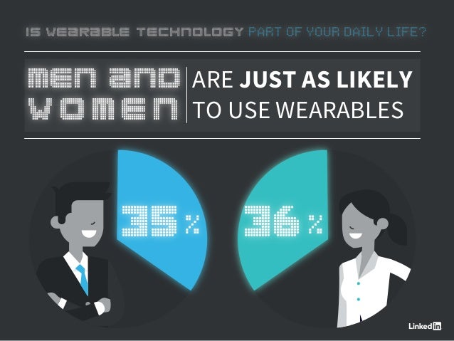 MEN AND WOMEN ARE JUST AS LIKELY TO USE WEARABLES 35% 36% IS WEARABLE TECHNOLOGY PART OF YOUR DAILY LIFE?