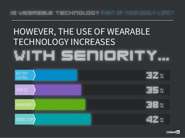 HOWEVER, THE USE OF WEARABLE TECHNOLOGY INCREASES WITH SENIORITY... ENTRY LEVEL 32% SNRIC 35% MANAGER 38% DIRECTOR 42% IS ...