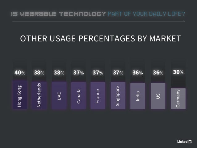 OTHER USAGE PERCENTAGES BY MARKET 38% 38% 37% 37% 36%37%40% 36% 30% IS WEARABLE TECHNOLOGY PART OF YOUR DAILY LIFE?