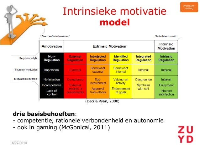 Serious Gaming Voor Meer Self Efficacy En Motivatie