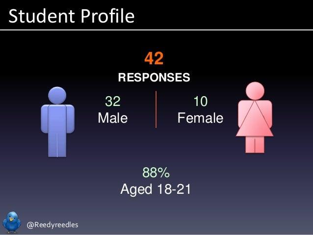 @Reedyreedles Student Profile 42 RESPONSES 32 Male 10 Female 88% Aged 18-21