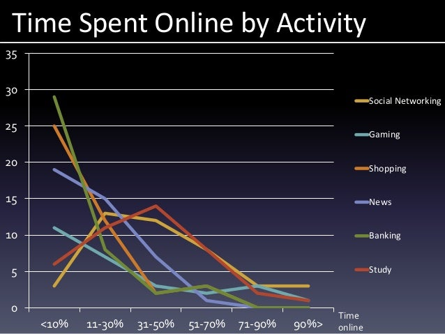 Time Spent Online by Activity 0 5 10 15 20 25 30 35 <10% 11-30% 31-50% 51-70% 71-90% 90%> Social Networking Gaming Shoppin...