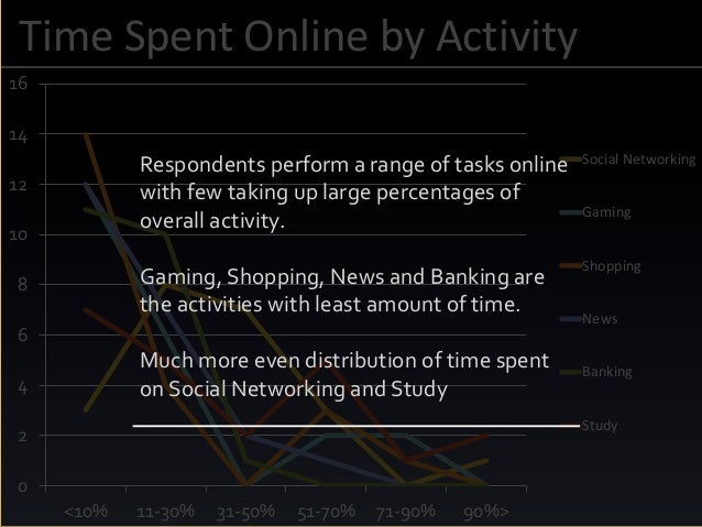 Time Spent Online by Activity 0 2 4 6 8 10 12 14 16 <10% 11-30% 31-50% 51-70% 71-90% 90%> Social Networking Gaming Shoppin...