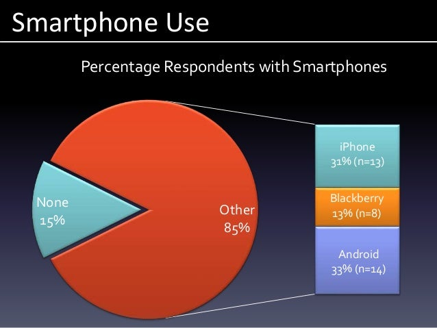 Smartphone Use None 15% iPhone 31% (n=13) Blackberry 13% (n=8) Android 33% (n=14) Other 85% Percentage Respondents with Sm...
