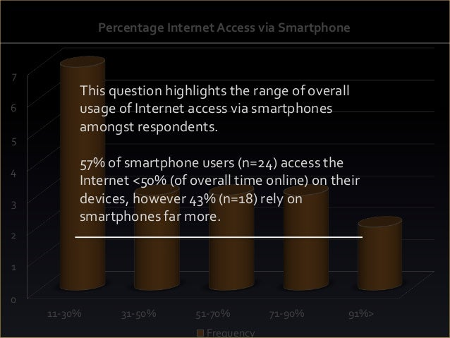 0 1 2 3 4 5 6 7 11-30% 31-50% 51-70% 71-90% 91%> Percentage Internet Access via Smartphone Frequency This question highlig...